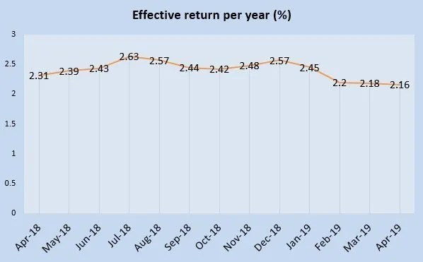April 2019 Singapore Savings Bonds is 2.18%